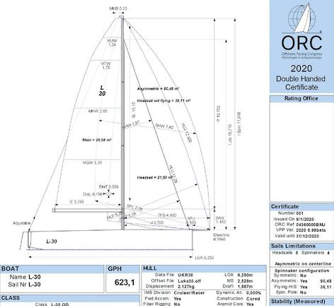 A new Double Handed certificate is among the new features offered in the new 2020 ORC system